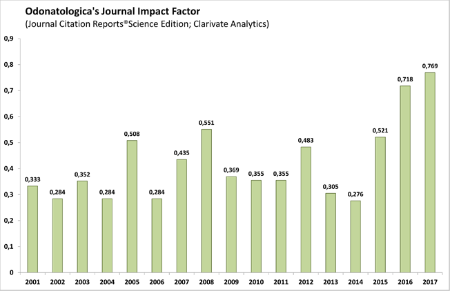 Journal Impact Factor 2017